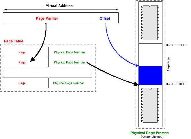 Virtual Address – Business Addresses With A Difference